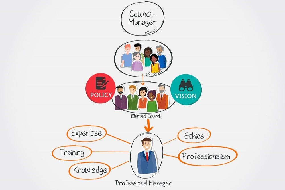 Local Government That Works: The Council-Manager Form of Government